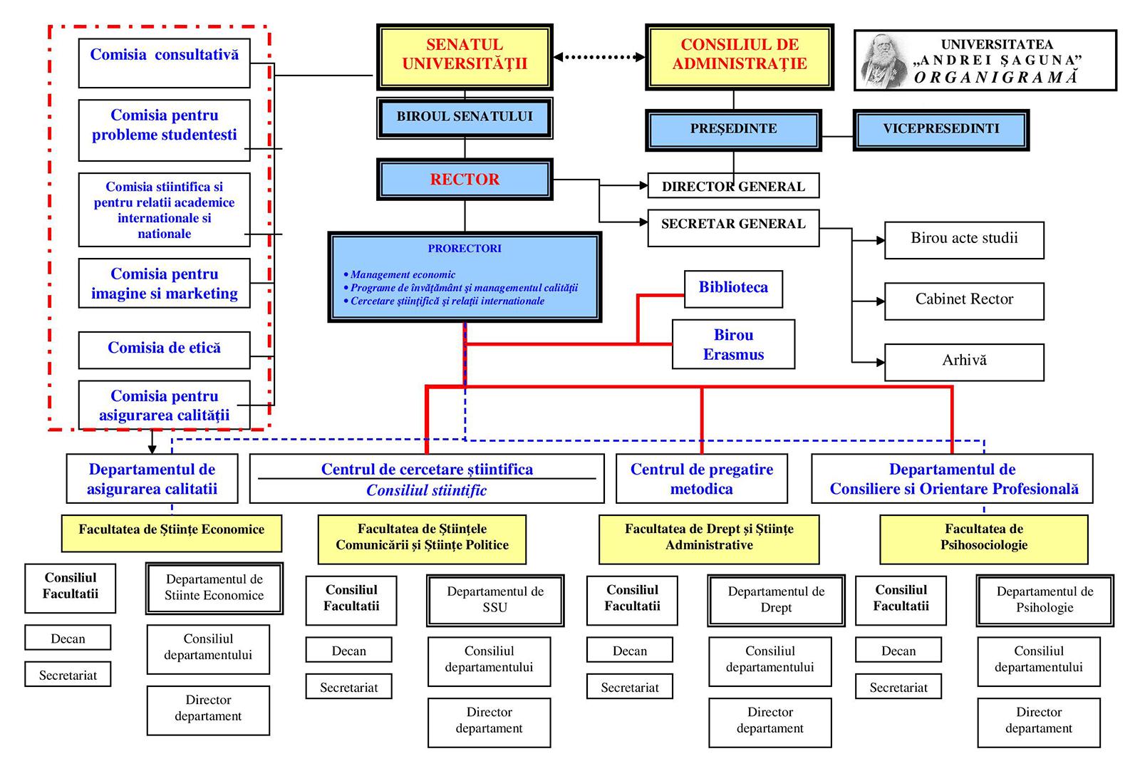 Organigrama UAS